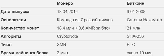Monero и Bitcoin