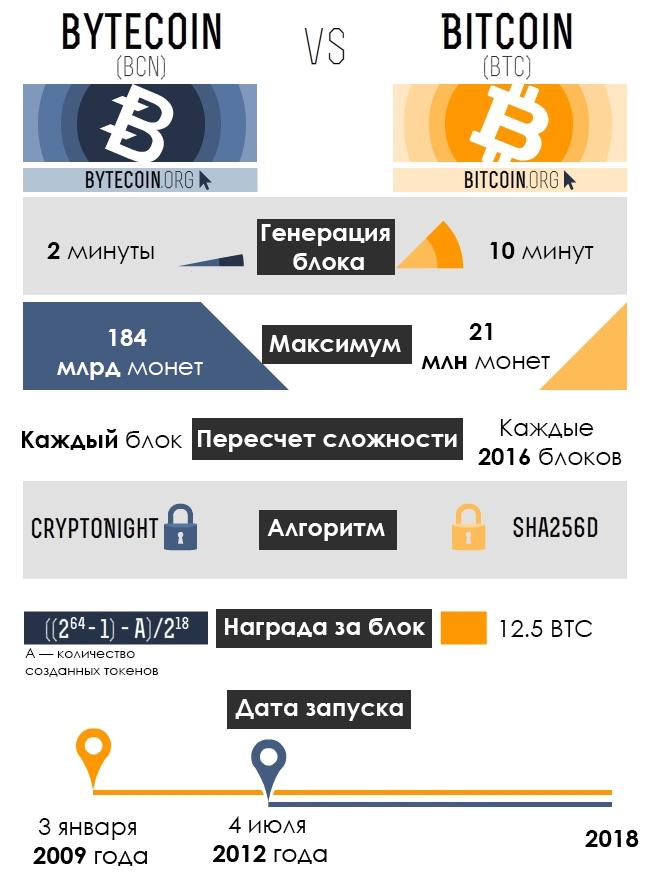 Отличия Bytecoin от Bitcoin