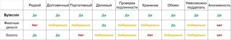 Отличия Bytecoin от фиата и золота