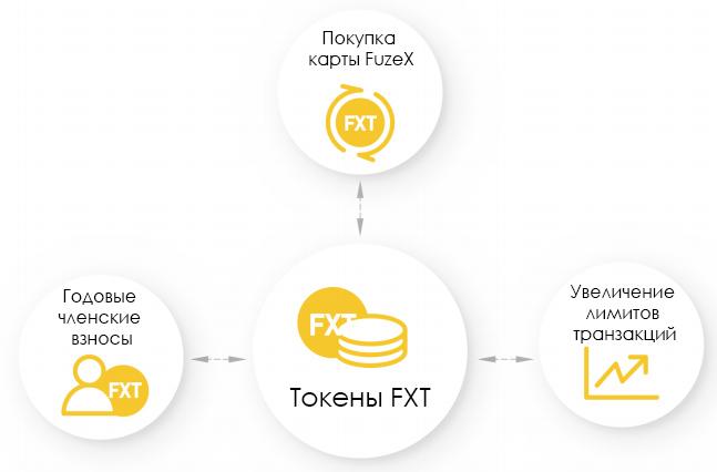 Применение токенов FXT