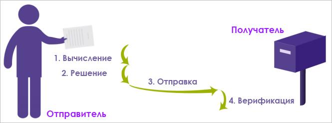 Принцип цепочки
