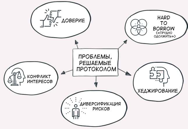 Проблемы, решаемые протоколом