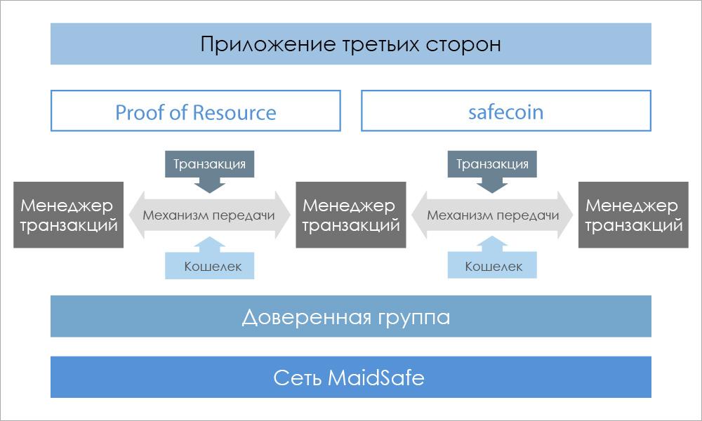 Работа сети SAFE