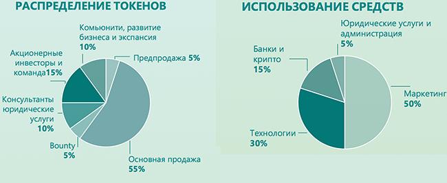 Распределение и использование средств