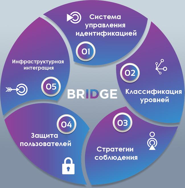 Решения платформы
