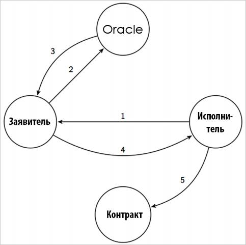 Схема использования Oracle