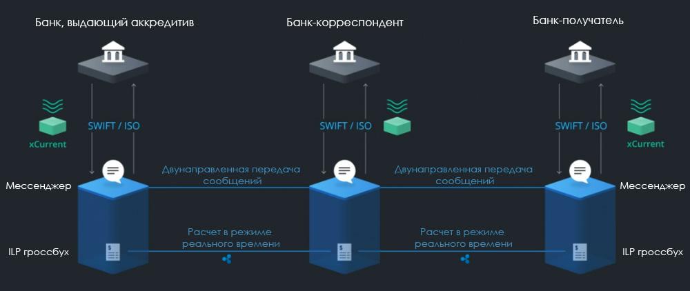 Схема использования xCurrent