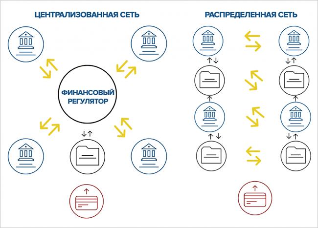 Схема проведения транзакций