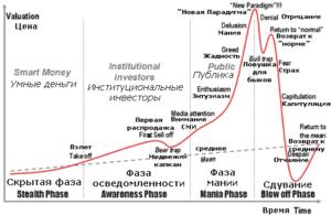 Стадии финансового пузыря