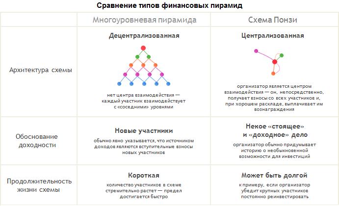 Типы финансовых пирамид