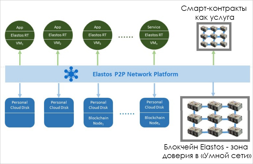 WEB-платформа Elastos