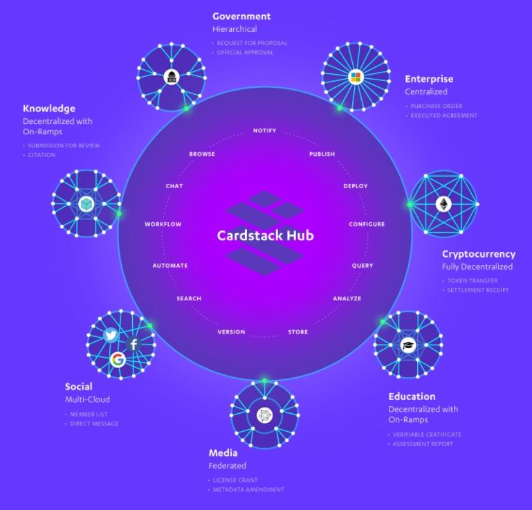 cardstack hub