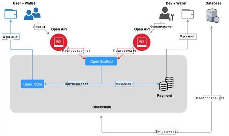 Архитектура OPEN API