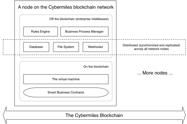 Архитектура блокчейна CyberMiles
