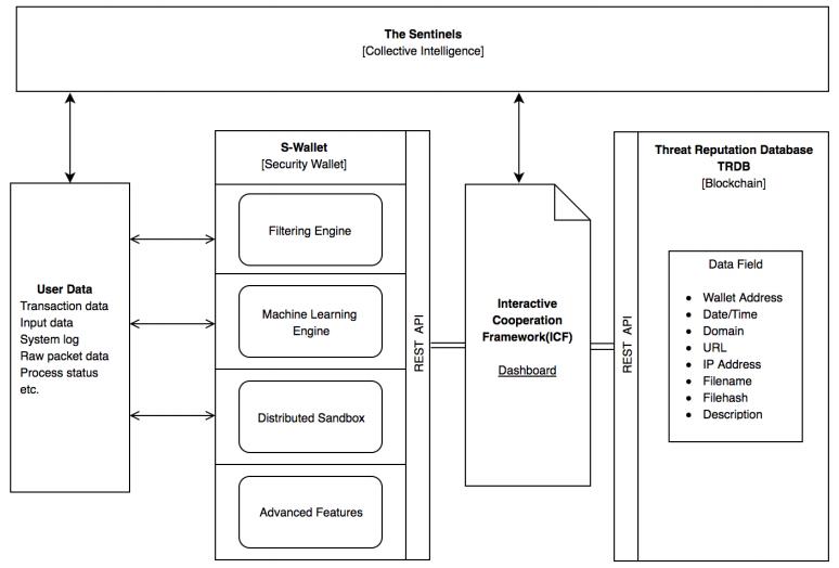 Архитектура платформы Sentinel Protocol