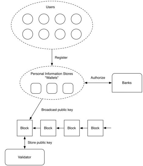 Децентрализованная платформа управления идентификацией