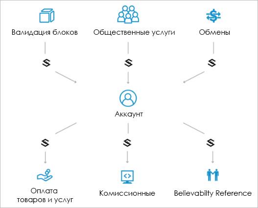 Экосистема IOS
