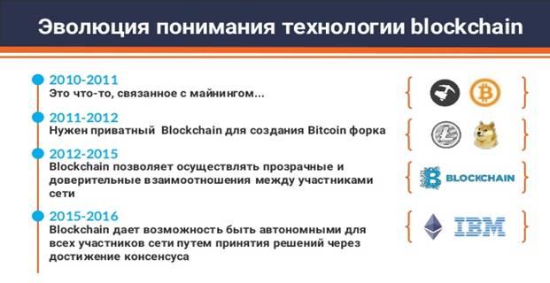 Эволюция понимания технологии Blockchain