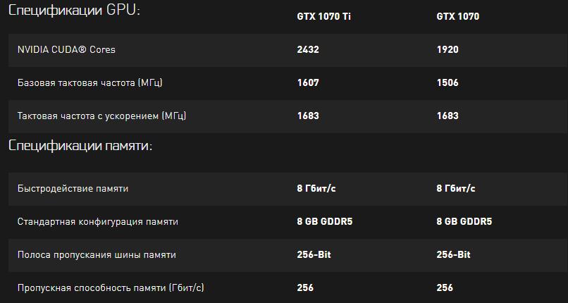GTX 1070 Ti и GTX 1070