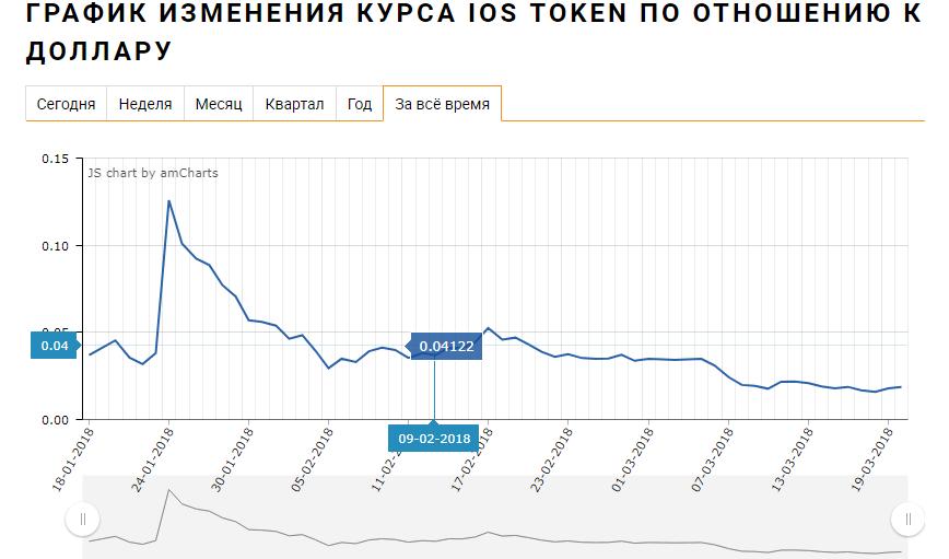 График изменения курса