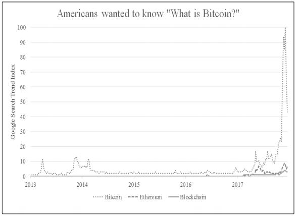 Интерес к биткоину
