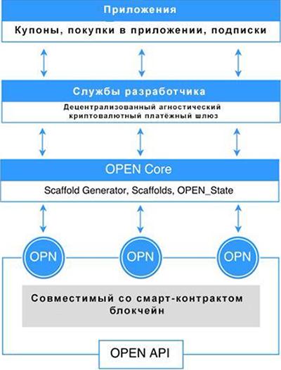 Модель OPEN Platform