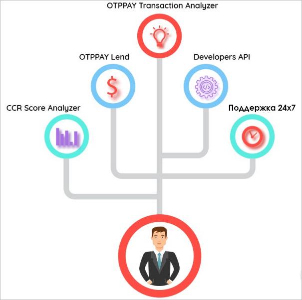OTPPay API
