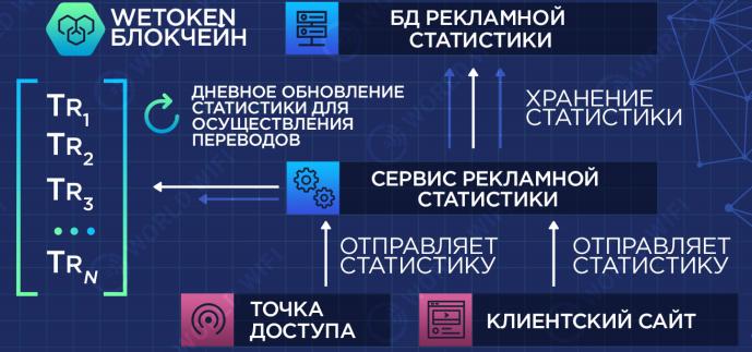 Обзор архитектуры