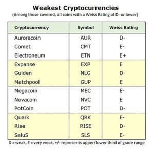 Рейтинг ненадежных криптовалют