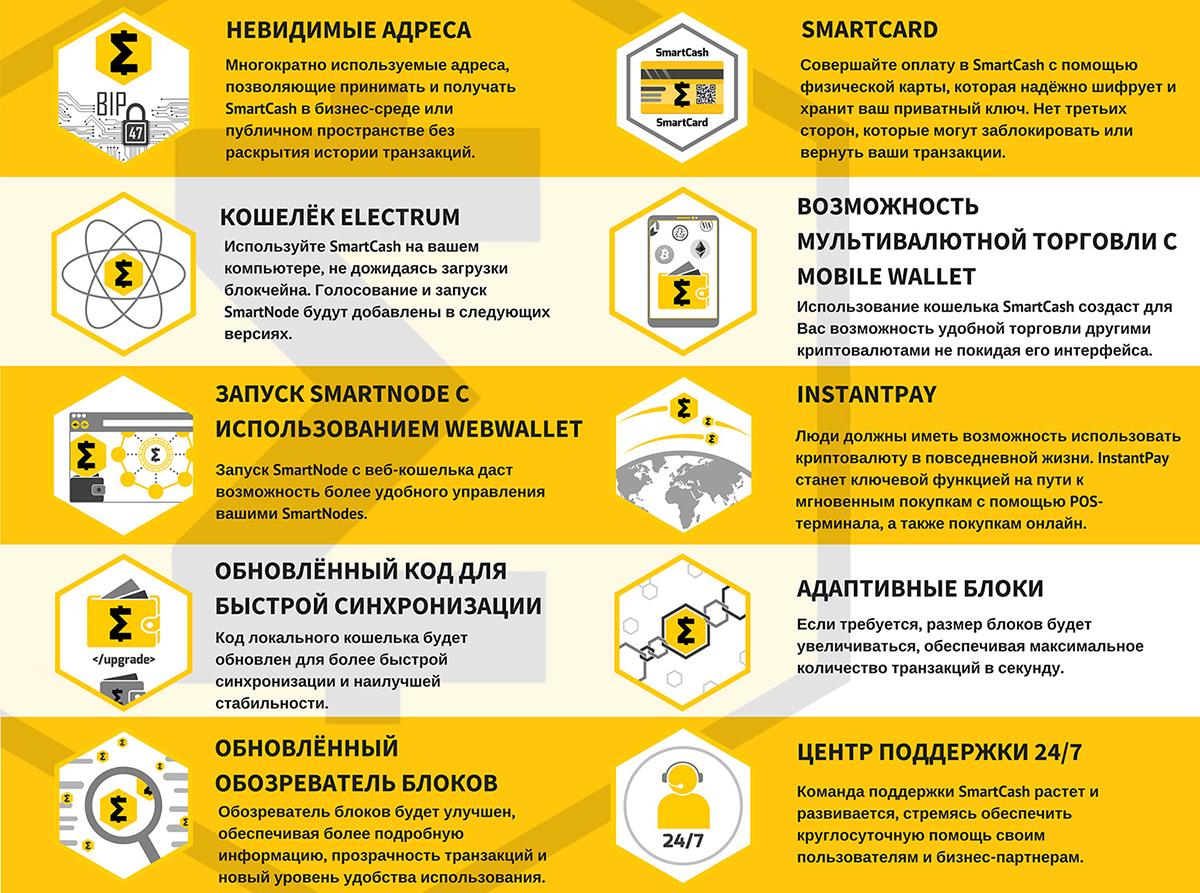 Дорожная карта SmartCash