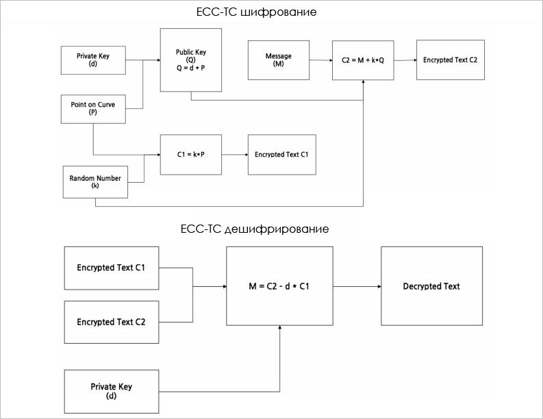 Шифрование и дешифрирование по ECC-TC