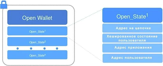 Схема OPENWallet + OPENState