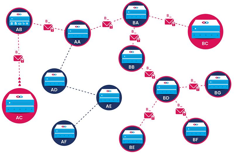 Схема маршрутизации Mainframe