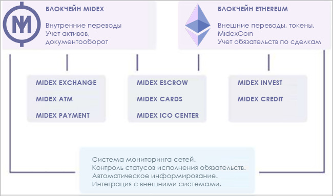 Схема платформы и ее элементов