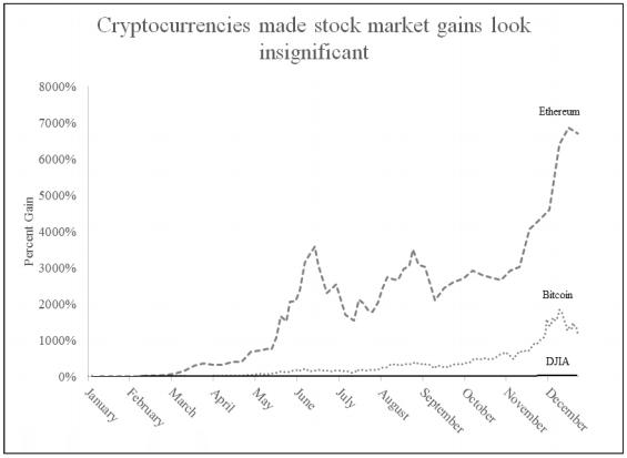 Сравнение с фондовыми рынками