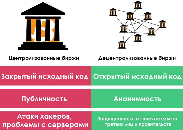 Централизованные и децентрализованные биржи