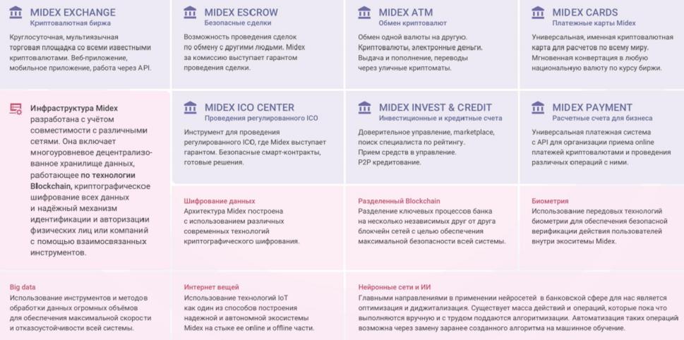Разрабатываемые сервисы Midex