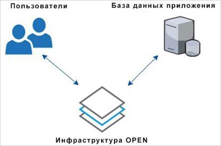 Включенная инфраструктура OPEN