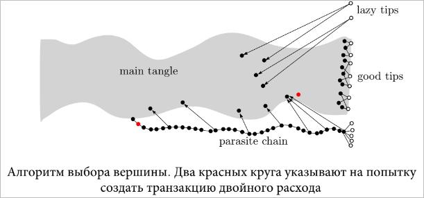 Алгоритм выбора вершины