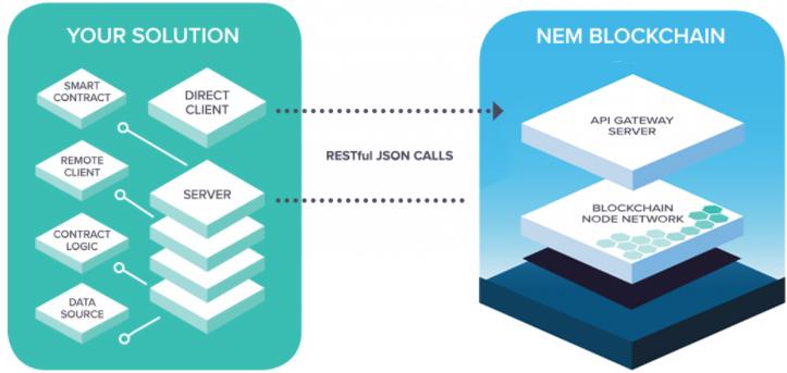 Архитектура платформы