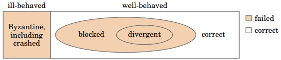 Диаграмма Венна об ошибках узлов