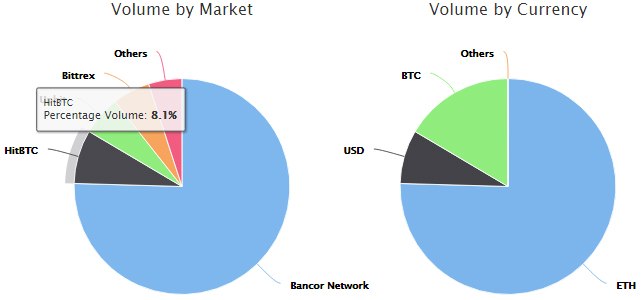 Диаграмма бирж и валютных пар