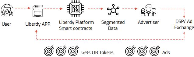Движение токенов LIB