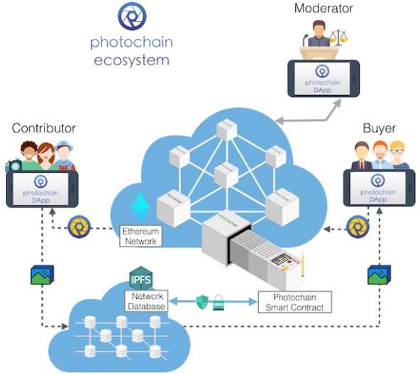 Экосистема Photochain