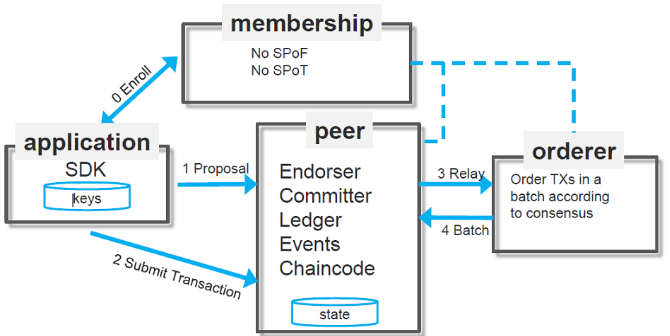 Hyperledger Fabric 1.0