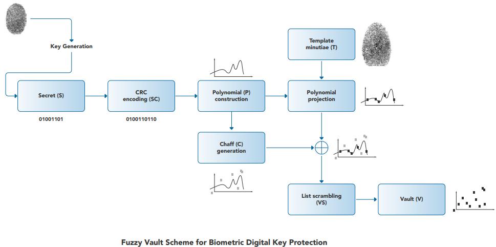 Интеграция биометрических данных