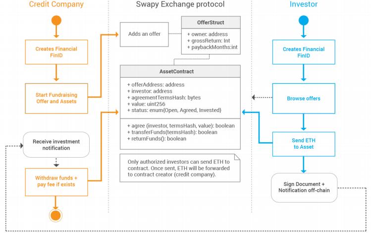 Инвестиционный слой протокола Swapy Exchange