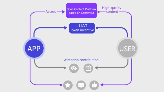 Open content platform