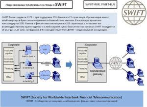 Особенности системы SWIFT
