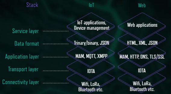 Отличия IoT и Web